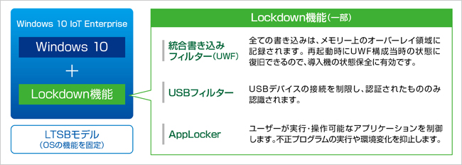 Windows 10 IoT Enterprise LTSBモデル Lockdown機能