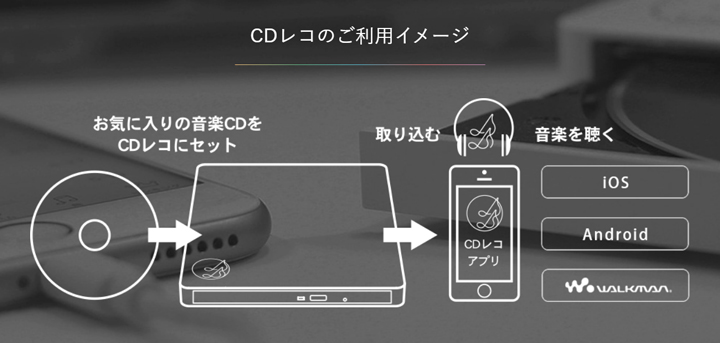 CDレコのご利用イメージ