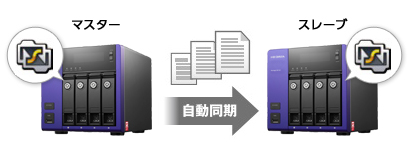 「Sync with Business Edition」とは