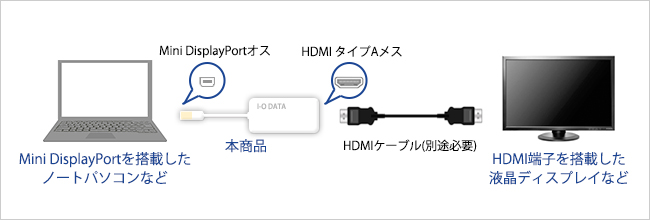 Mini DisplayPortをHDMIコネクターに変換!