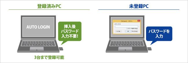 登録済みPC:挿入後パスワード入力不要!(3台まで登録可能)/未登録PC:パスワードを入力