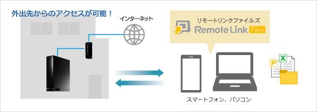 Remote Link 3