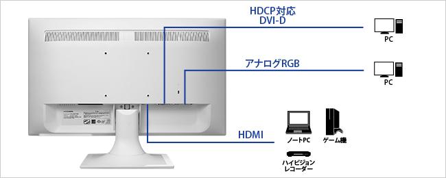 機器接続の画像
