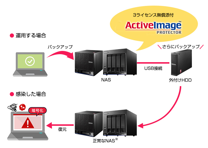 Windows Storage Server搭載モデル