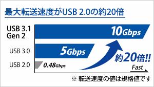 高速転送規格 USB 3.1Gen2対応