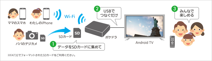 Android TVにも対応
