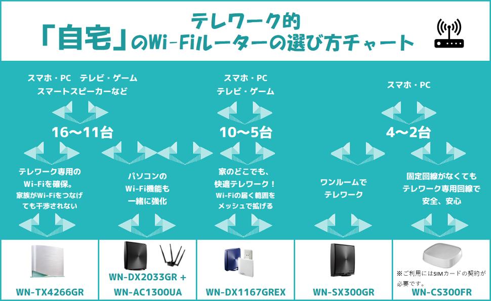 【テレワーク的】自宅のWi-Fiルーター選び方チャート