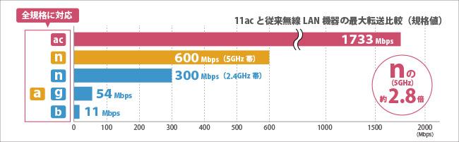 1733Mbpsの快適な高速通信を実現