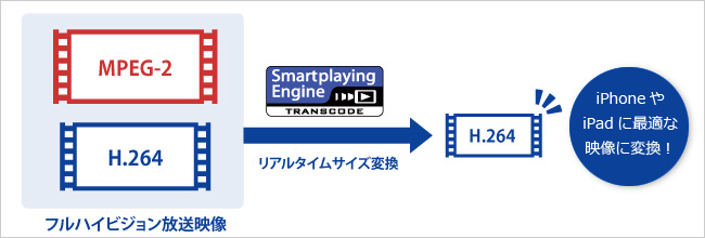 Smartplayng™ Engineの説明