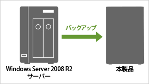 Windows Server 2012/2008(R2含む)に対応!