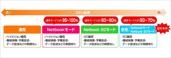 CPU負荷をさらに低減!「Netbookモード」搭載