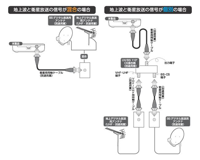 アンテナとの接続方法