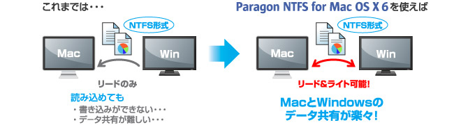 Paragon NTFS for Mac OS X6を使えば、MacとWindowsのデータ共有が楽々!