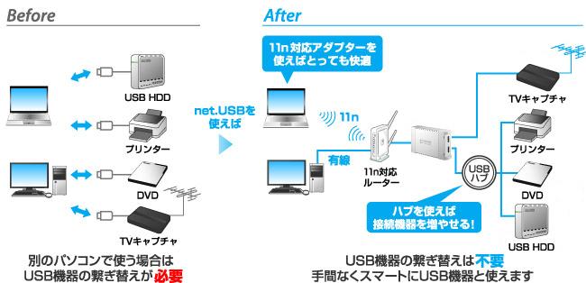 USB機器をLAN経由で共有できる