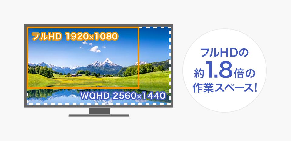 フルHDの約1.8倍情報を表示できるWQHD解像度