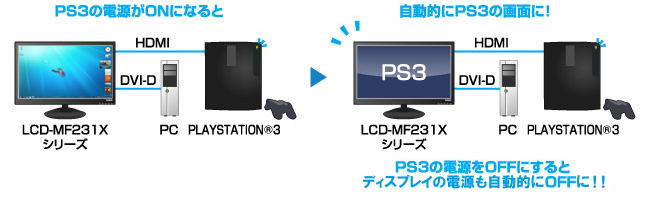 PLAYSTATION(R)3(CECH-2000A以降)とリンク!