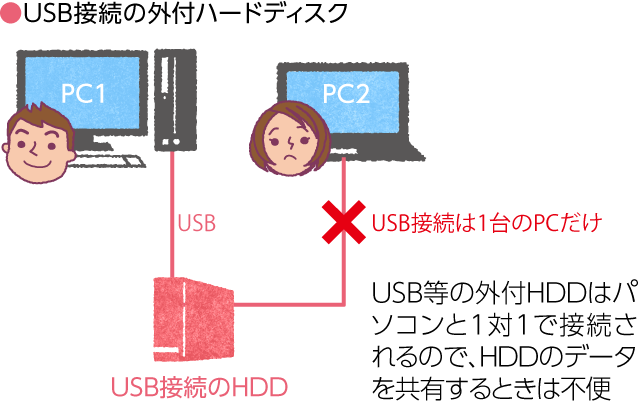 http://www.iodata.jp/product/nas/info/landisk/img/nas_fig01.png