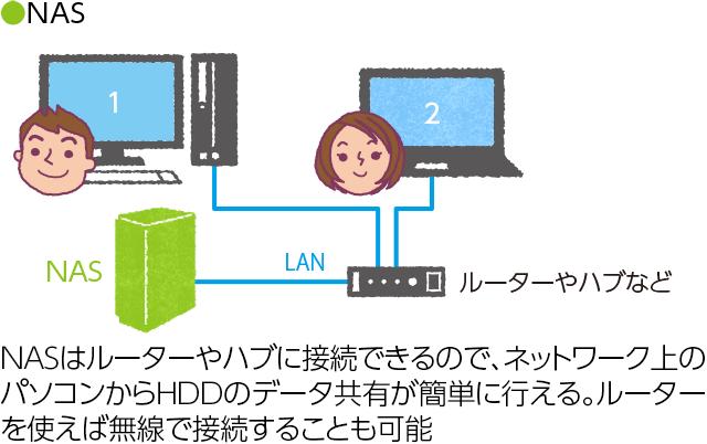 NAS(ネットワークHDD)とは? | IODATA アイ・オー・データ機器