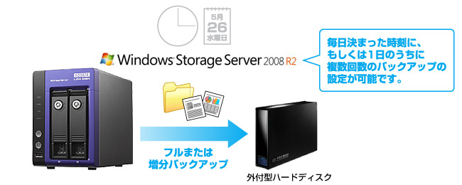 Windows Server Backupが利用可能