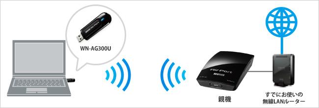 WN-AG300A | アクセスポイント |...