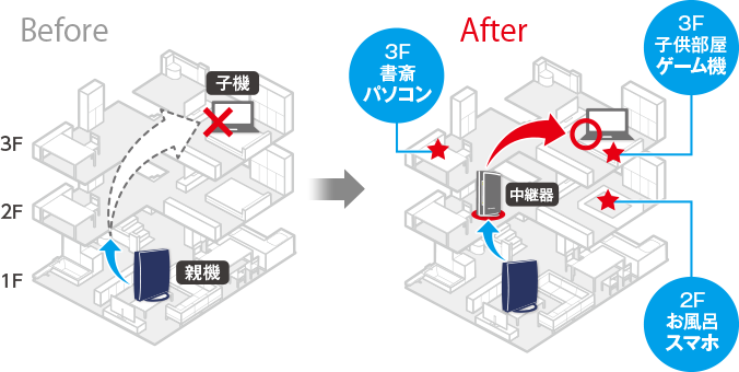 図:Before/After