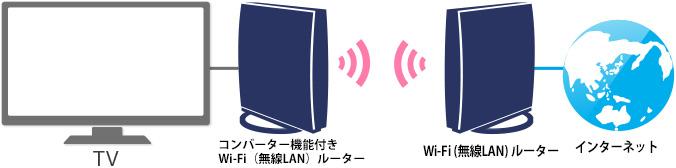 Lan テレビ 無線
