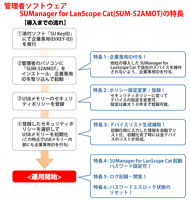 SUManager for LanScope Cat 導入時の運用イメージ