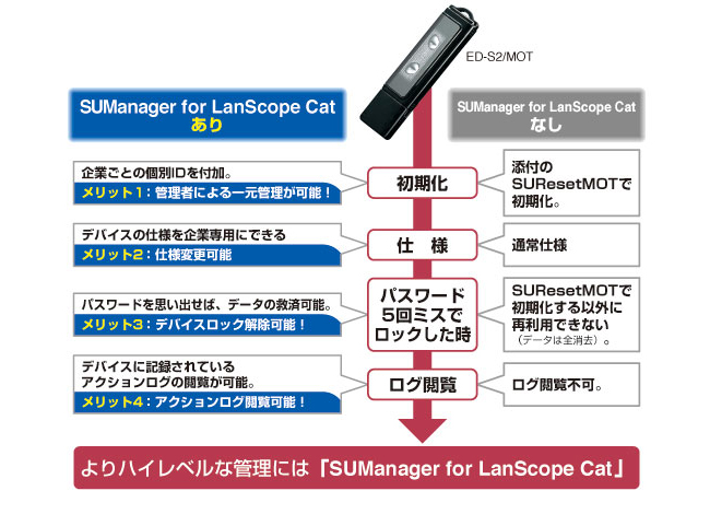 SUManager for LanScope Cat導入後の運用イメージ