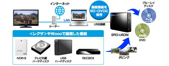 内蔵HDDに録画した番組をBDやDVDにダビングす …