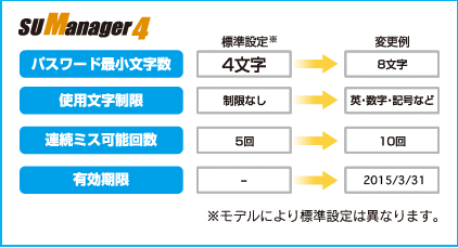 SUManager4