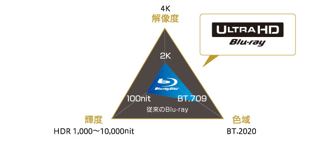 Blu-rayと4K Ultra HD Blu-rayの違い