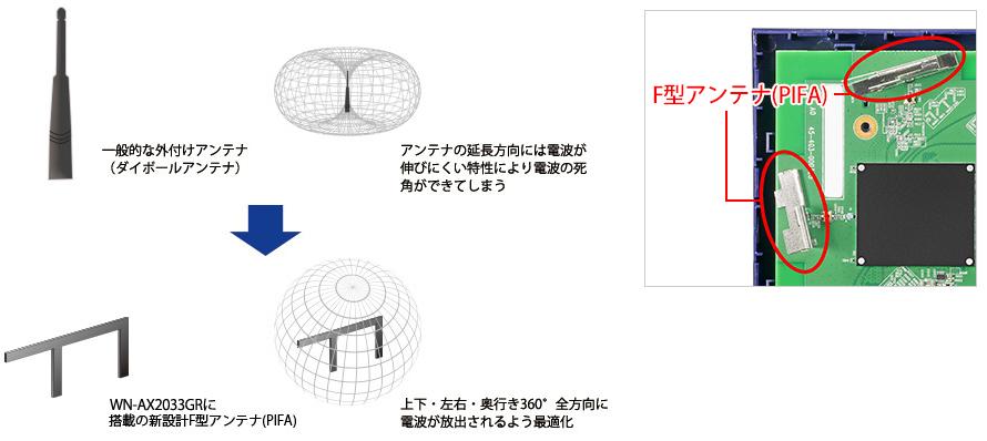 1733Mbps(規格値)の高速通信可能