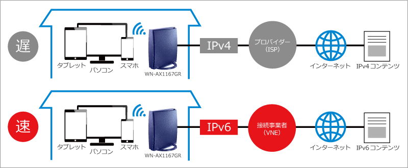 自宅でネット動画を快適に観るためにipv6 ipoe 対応の無線lanルーター