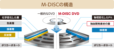 M-DISCの構造